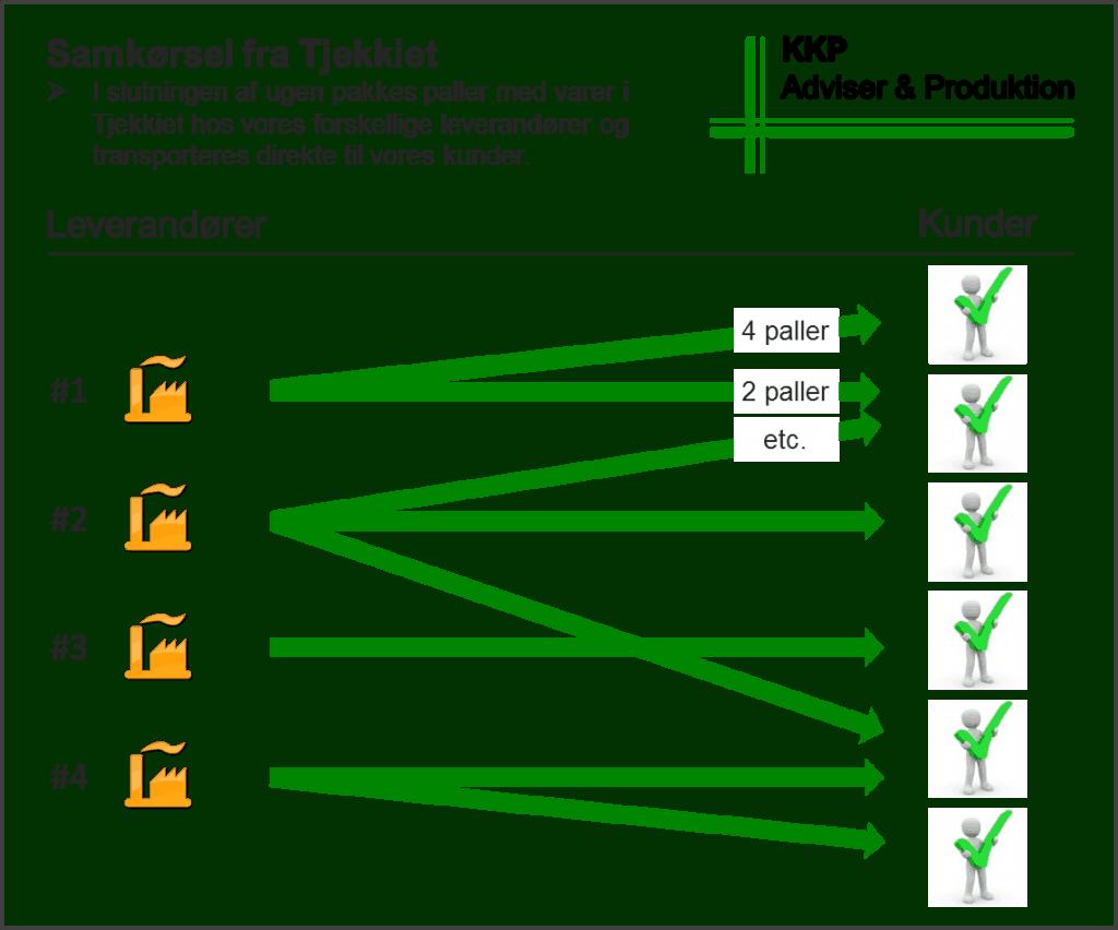 illustration af hvordan KKP prisreducere via outsourcing ved brug af samkørsel fra Tjekkiet.